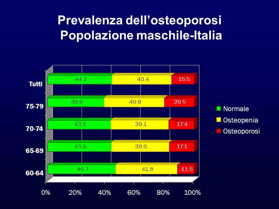 Prevalenza dellosteoporosi Popolazione maschile-Italia 46.741.811.5 43.839.017.1 43.539.117.4 38.640.920.5 44.240.415.5 0%20%40%60%80%100% 60-64 65-69