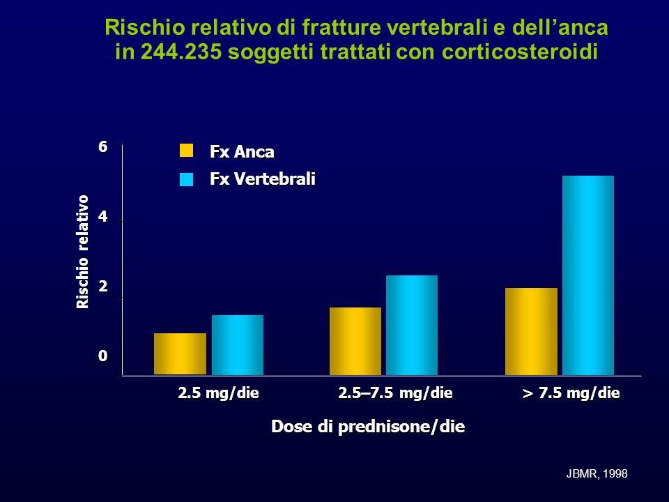 Rischio relativo di fratture vertebrali e dellanca in 244.235 soggetti trattati con corticosteroidi6420 Rischio relativo 2.5 mg/die 2.5–7.5 mg/die > 7