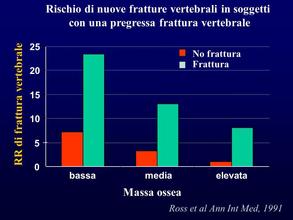 Rischio di nuove fratture vertebrali in soggetti con una pregressa frattura vertebrale 0 5 10 15 20 25 bassamediaelevata RR di frattura vertebrale Mas