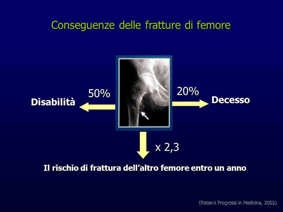 Conseguenze delle fratture di femore Conseguenze delle fratture di femore20% Decesso Decesso Il rischio di frattura dellaltro femore entro un anno x 2