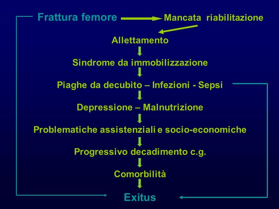 Frattura femore Mancata riabilitazione Allettamento Sindrome da immobilizzazione Piaghe da decubito – Infezioni - Sepsi Depressione – Malnutrizione Pr