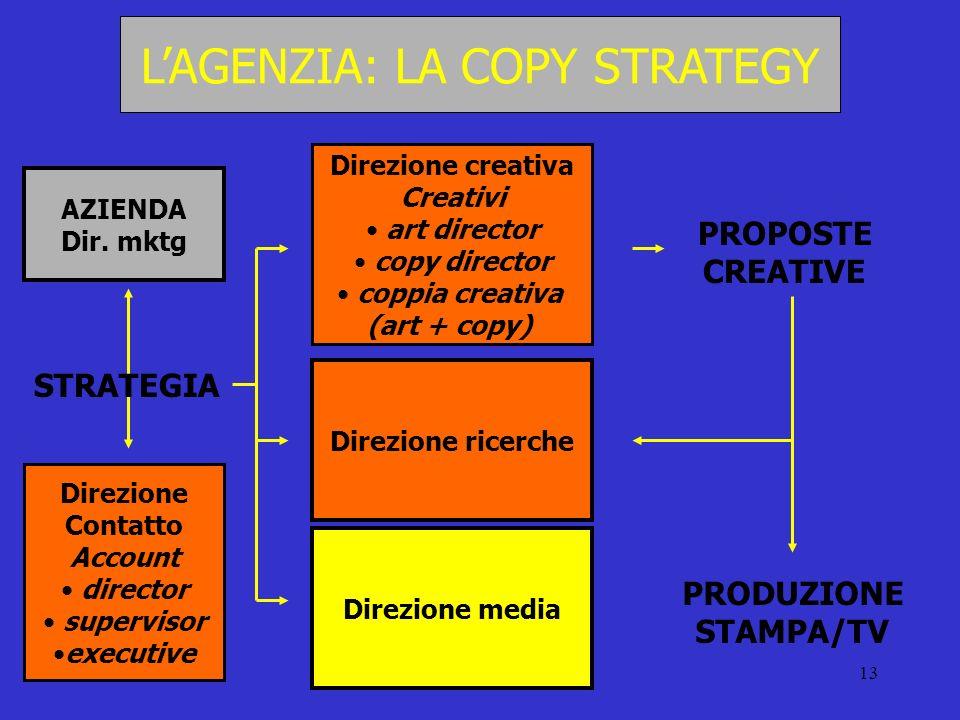 13 LAGENZIA: LA COPY STRATEGY Direzione creativa Creativi art director copy director coppia creativa (art + copy) Direzione Contatto Account director
