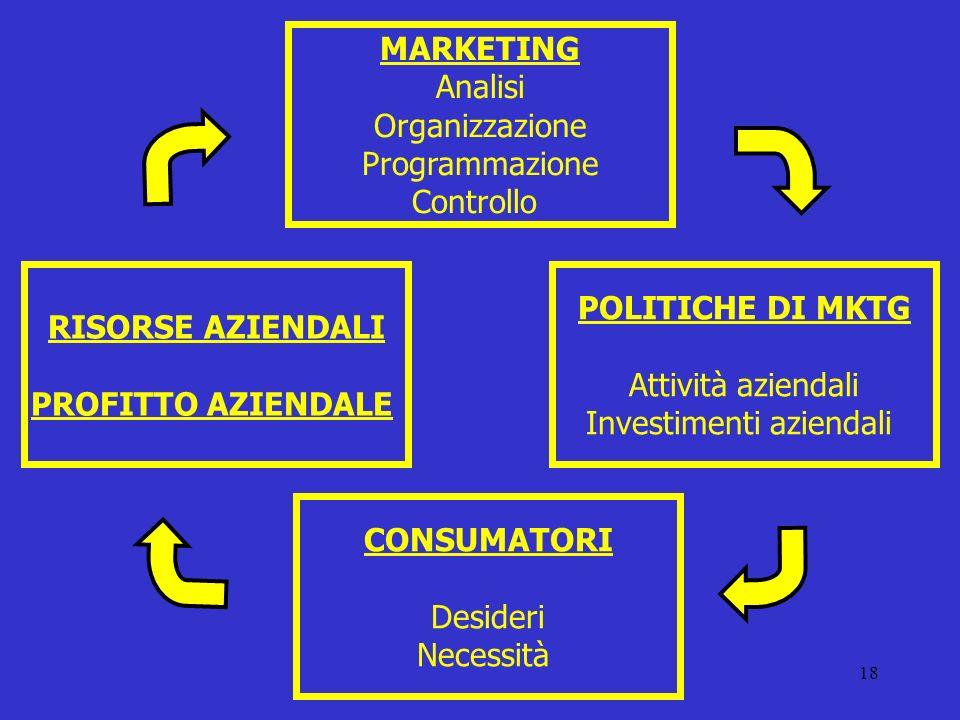 18 MARKETING Analisi Organizzazione Programmazione Controllo POLITICHE DI MKTG Attività aziendali Investimenti aziendali RISORSE AZIENDALI PROFITTO AZ