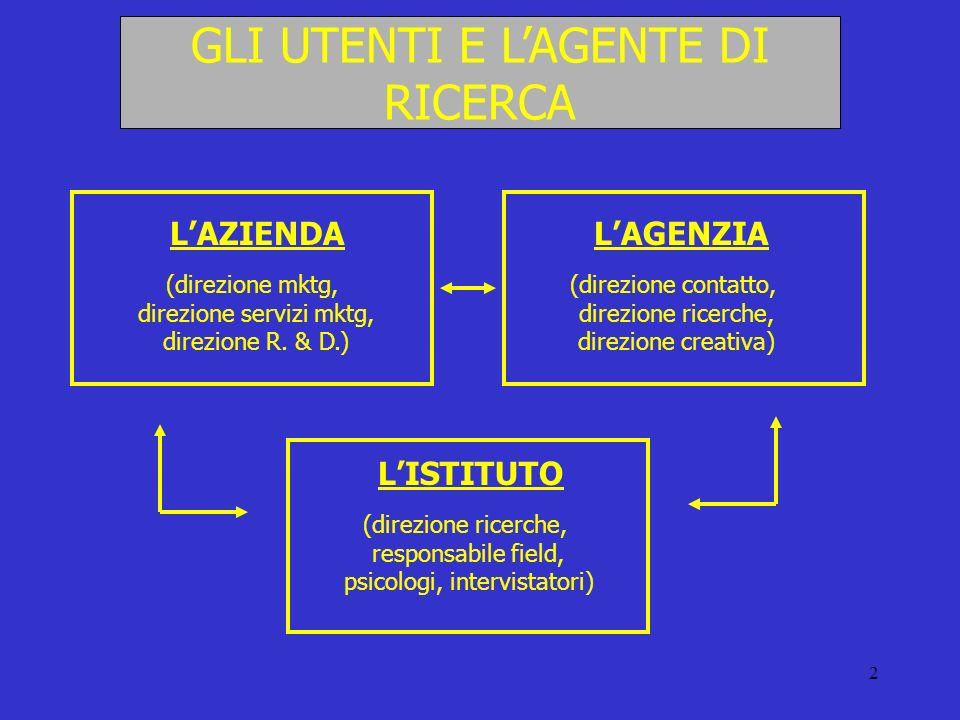 2 GLI UTENTI E LAGENTE DI RICERCA LAZIENDA (direzione mktg, direzione servizi mktg, direzione R. & D.) LAGENZIA (direzione contatto, direzione ricerch