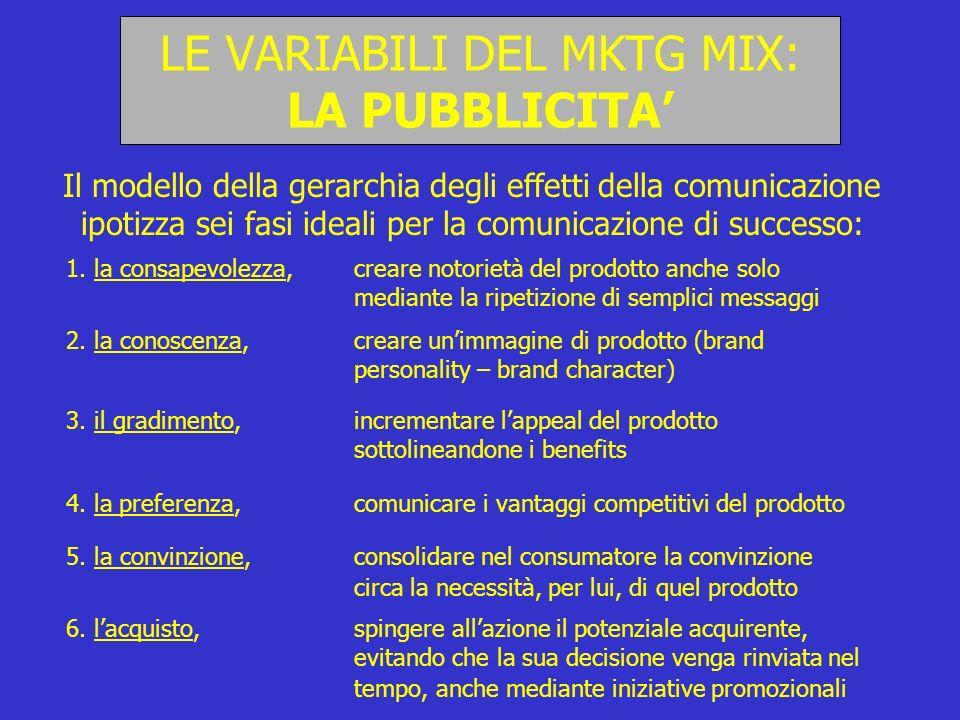29 LE VARIABILI DEL MKTG MIX: LA PUBBLICITA Il modello della gerarchia degli effetti della comunicazione ipotizza sei fasi ideali per la comunicazione