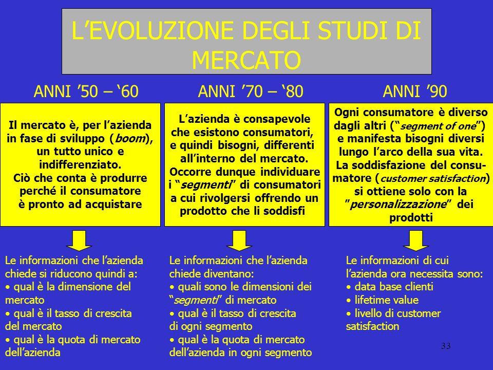 33 LEVOLUZIONE DEGLI STUDI DI MERCATO ANNI 50 – 60 Il mercato è, per lazienda in fase di sviluppo (boom), un tutto unico e indifferenziato. Ciò che co