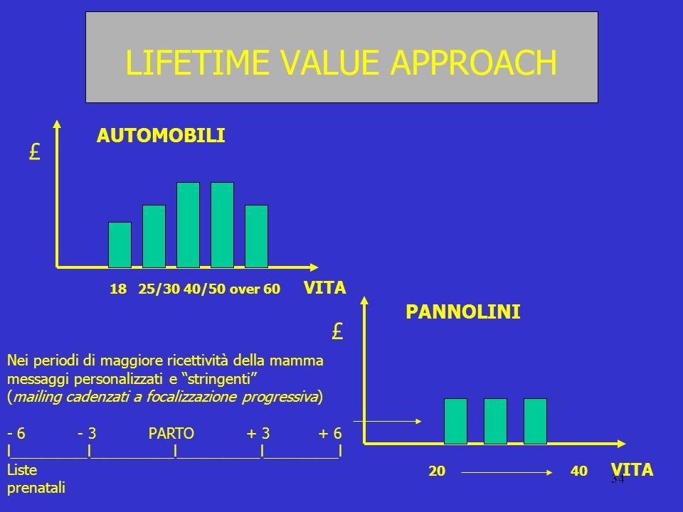 34 LIFETIME VALUE APPROACH £ 18 25/30 40/50 over 60 VITA AUTOMOBILI £ 20 40 VITA PANNOLINI Nei periodi di maggiore ricettività della mamma messaggi pe