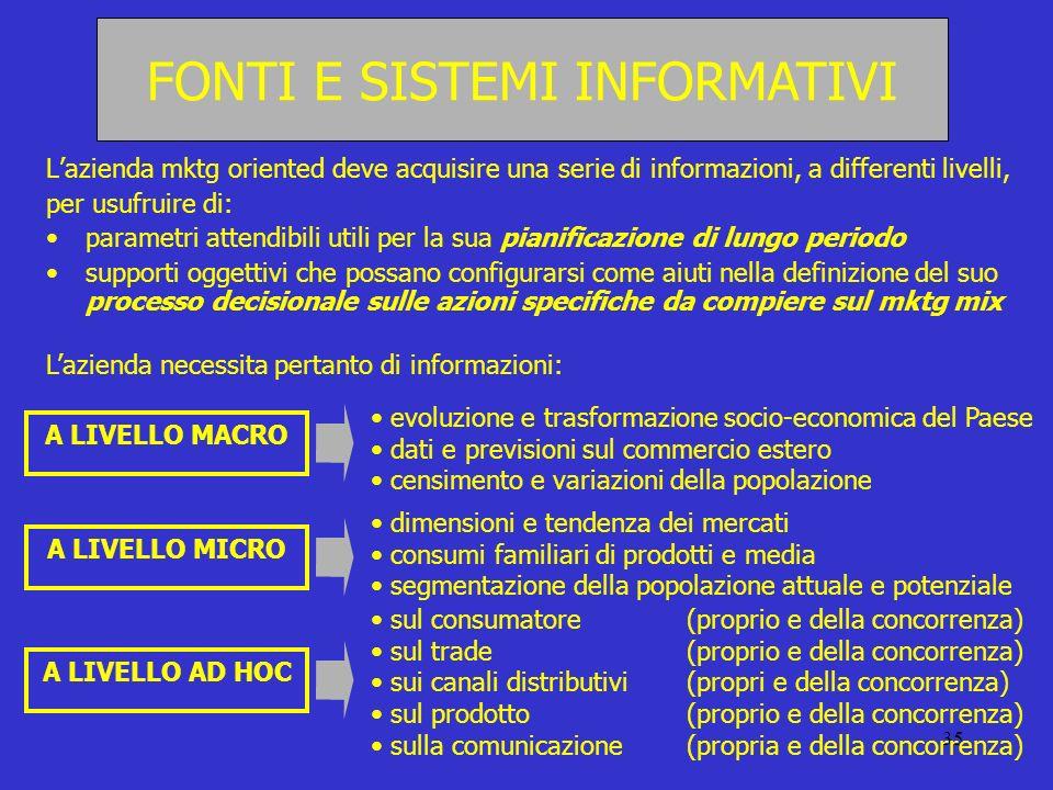 35 Lazienda mktg oriented deve acquisire una serie di informazioni, a differenti livelli, per usufruire di: parametri attendibili utili per la sua pia