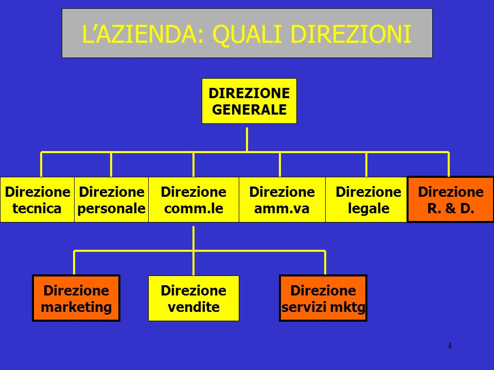 4 LAZIENDA: QUALI DIREZIONI DIREZIONE GENERALE Direzione tecnica Direzione personale Direzione comm.le Direzione amm.va Direzione legale Direzione R.