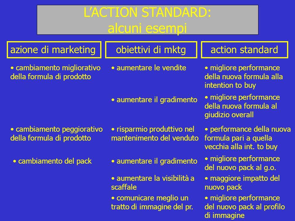 43 LACTION STANDARD: alcuni esempi azione di marketingobiettivi di mktgaction standard cambiamento migliorativo della formula di prodotto aumentare le