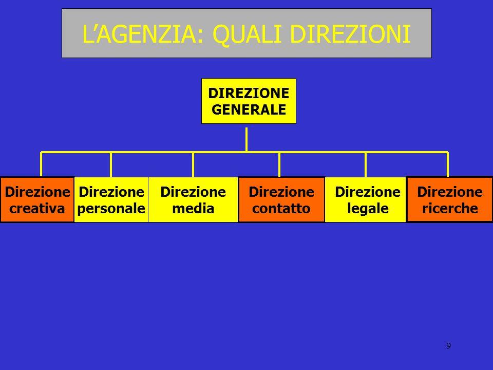 9 LAGENZIA: QUALI DIREZIONI DIREZIONE GENERALE Direzione creativa Direzione personale Direzione media Direzione contatto Direzione legale Direzione ri