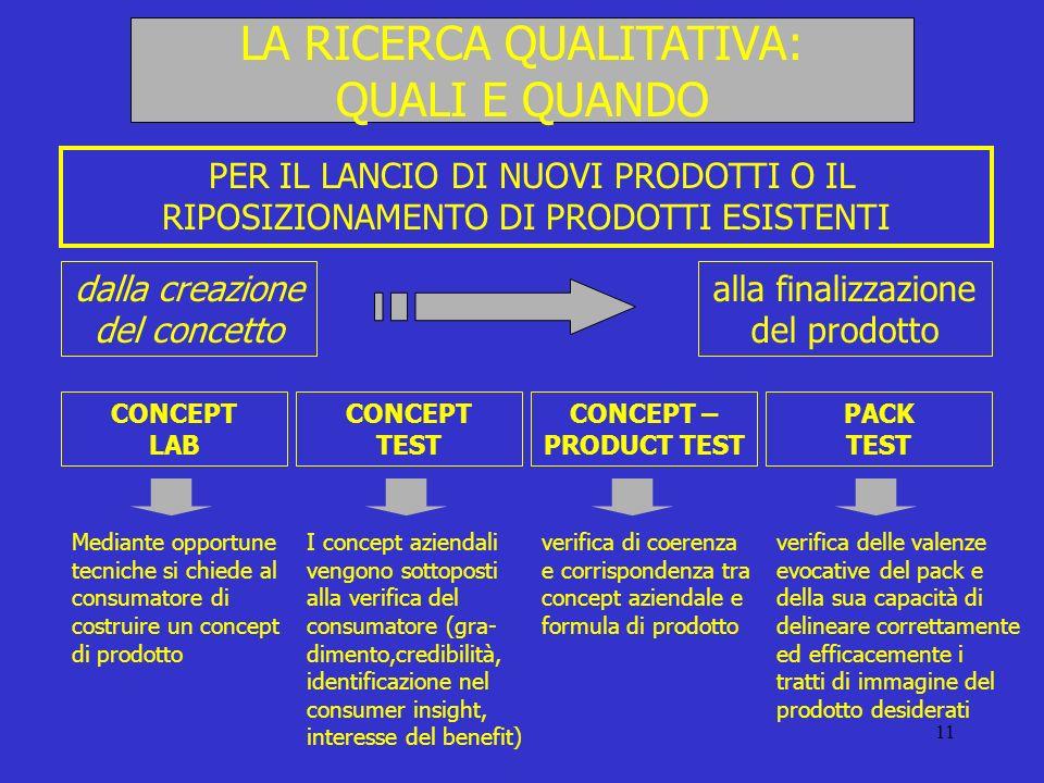 11 LA RICERCA QUALITATIVA: QUALI E QUANDO PER IL LANCIO DI NUOVI PRODOTTI O IL RIPOSIZIONAMENTO DI PRODOTTI ESISTENTI dalla creazione del concetto all