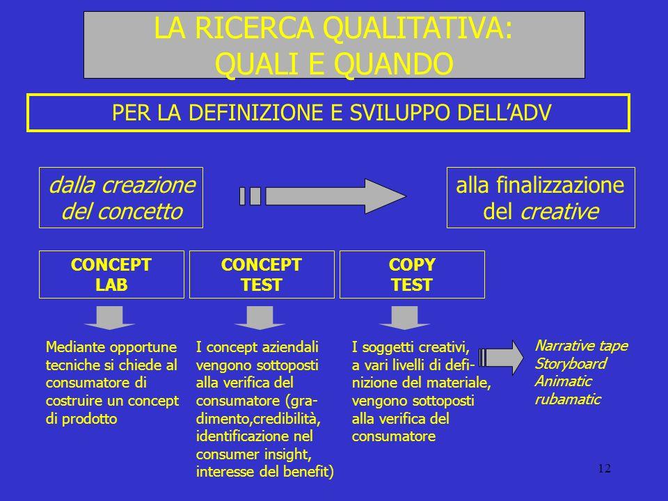12 LA RICERCA QUALITATIVA: QUALI E QUANDO PER LA DEFINIZIONE E SVILUPPO DELLADV dalla creazione del concetto alla finalizzazione del creative CONCEPT