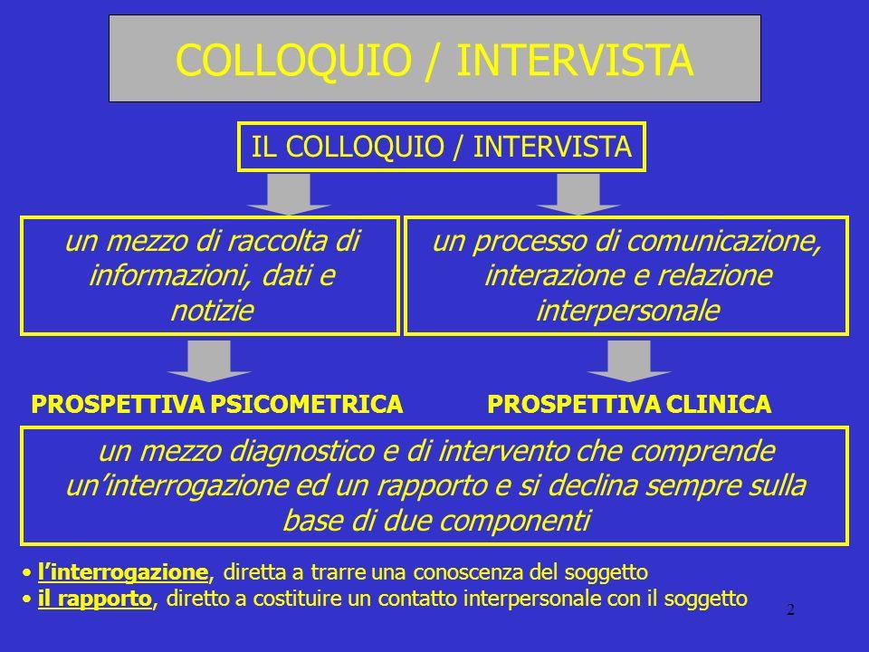 2 COLLOQUIO / INTERVISTA IL COLLOQUIO / INTERVISTA un mezzo di raccolta di informazioni, dati e notizie un processo di comunicazione, interazione e re