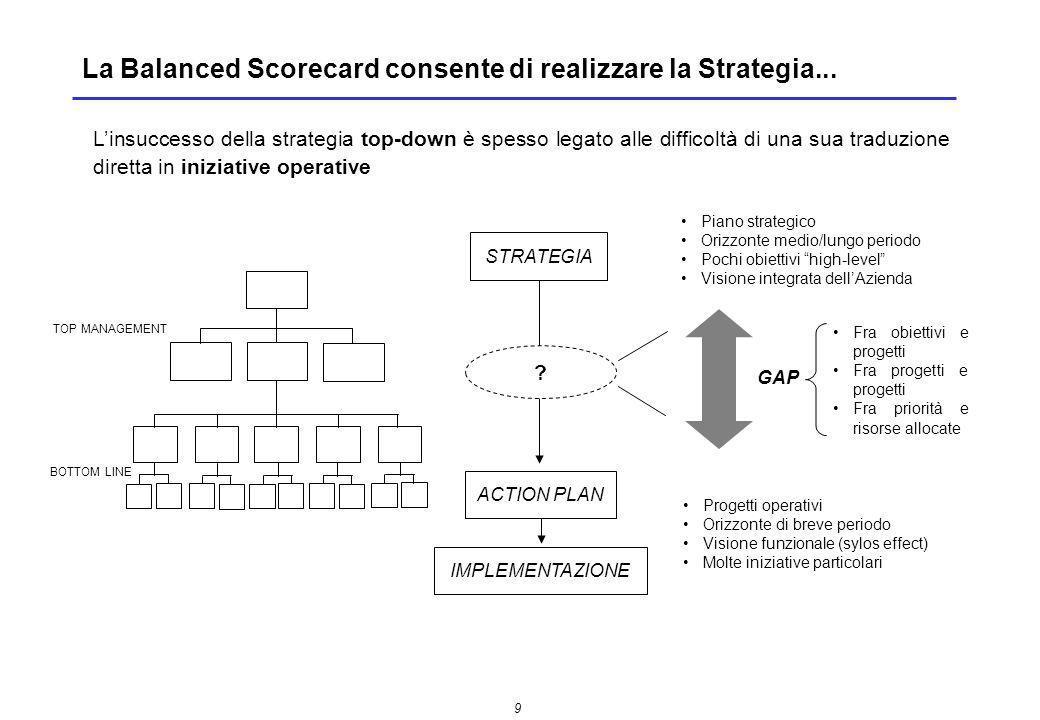 10 …attraverso il collegamento con la struttura organizzativa Balanced Scorecard OrganizzazioneStrategia La BALANCED SCORECARD è un sistema di gestione che fa da ponte tra STRATEGIA e ORGANIZZAZIONE, traducendo la strategia in un insieme coerente di obiettivi ed indicatori di performance, coinvolgendo e mobilitando il management operativo nel processo.