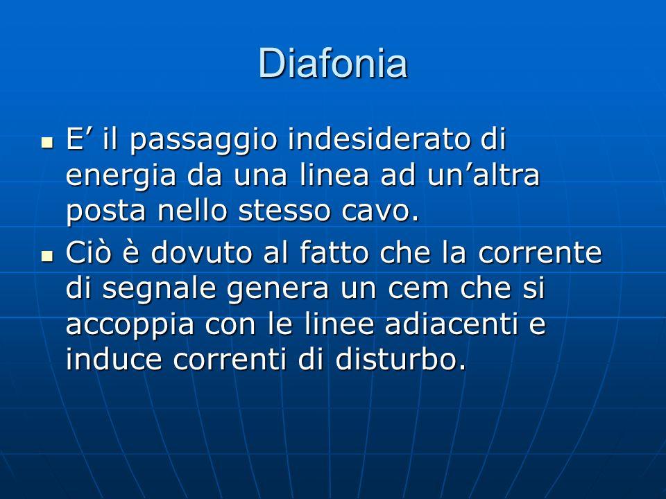 Diafonia E il passaggio indesiderato di energia da una linea ad unaltra posta nello stesso cavo. E il passaggio indesiderato di energia da una linea a