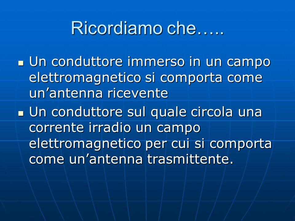 Ricordiamo che….. Un conduttore immerso in un campo elettromagnetico si comporta come unantenna ricevente Un conduttore immerso in un campo elettromag