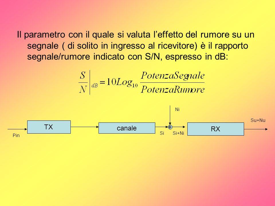 Il parametro con il quale si valuta leffetto del rumore su un segnale ( di solito in ingresso al ricevitore) è il rapporto segnale/rumore indicato con