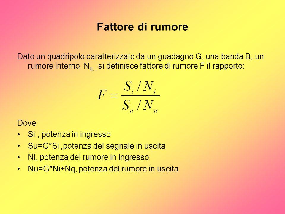 Fattore di rumore Dato un quadripolo caratterizzato da un guadagno G, una banda B, un rumore interno N q,, si definisce fattore di rumore F il rapport