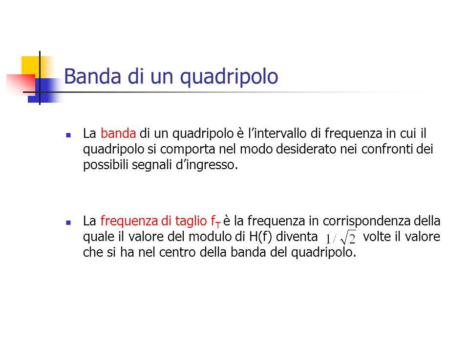 Banda di un quadripolo La banda di un quadripolo è lintervallo di frequenza in cui il quadripolo si comporta nel modo desiderato nei confronti dei pos