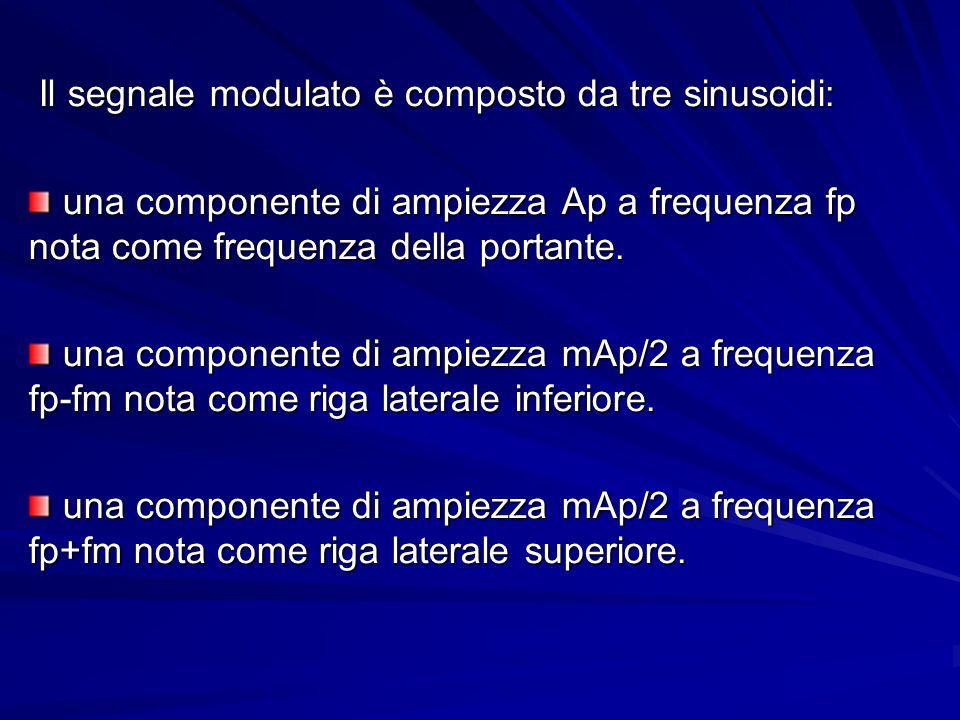 Il segnale modulato è composto da tre sinusoidi: Il segnale modulato è composto da tre sinusoidi: una componente di ampiezza Ap a frequenza fp nota come frequenza della portante.