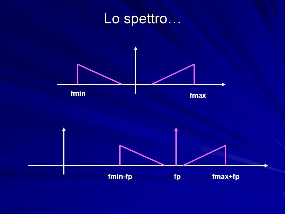 Lo spettro… fmax fmin fmin-fp fp fmax+fp
