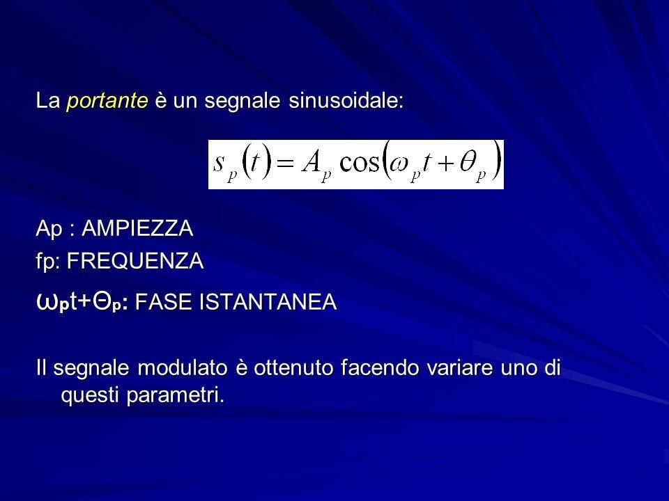 La portante è un segnale sinusoidale: Ap : AMPIEZZA fp: FREQUENZA ω p t+Θ p : FASE ISTANTANEA Il segnale modulato è ottenuto facendo variare uno di questi parametri.