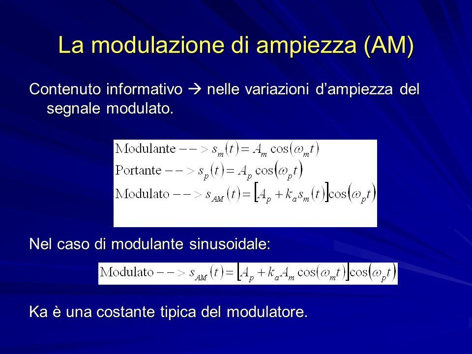 La modulazione di ampiezza (AM) Contenuto informativo nelle variazioni dampiezza del segnale modulato.