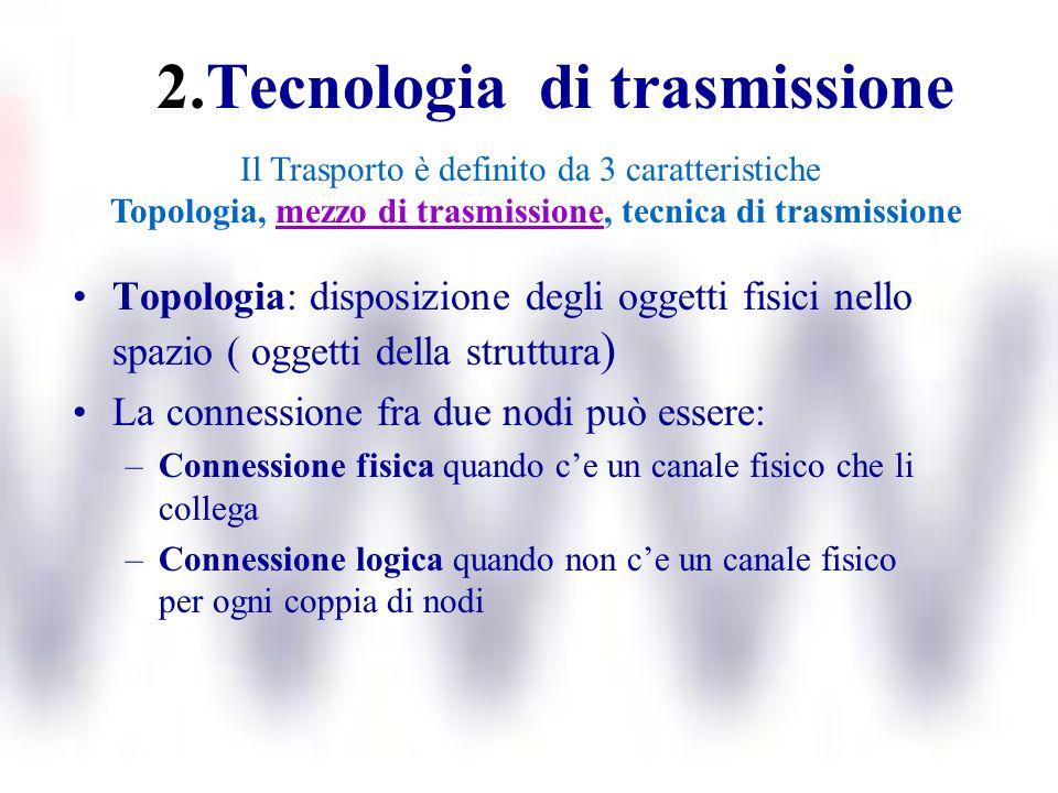 2.Tecnologia di trasmissione Topologia: disposizione degli oggetti fisici nello spazio ( oggetti della struttura ) La connessione fra due nodi può ess