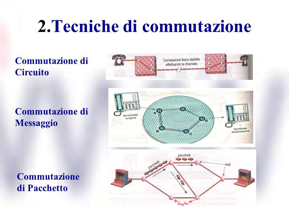 2.Tecniche di commutazione Commutazione di Circuito Commutazione di Messaggio Commutazione di Pacchetto