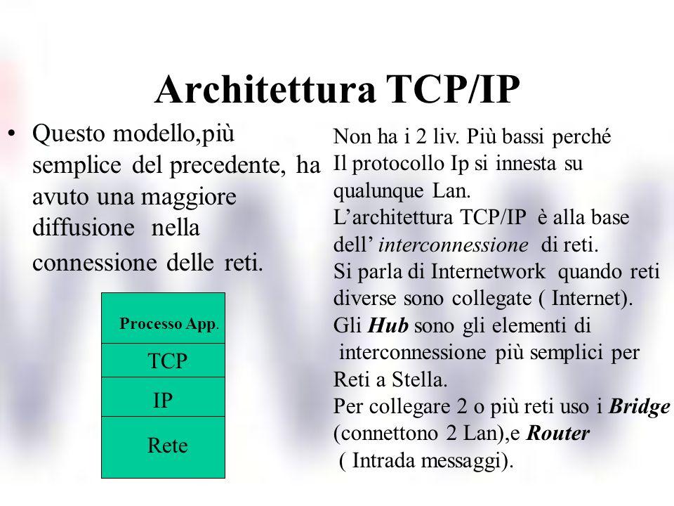 Architettura TCP/IP Questo modello,più semplice del precedente, ha avuto una maggiore diffusione nella connessione delle reti. Rete IP TCP Processo Ap