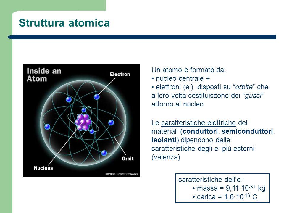 Struttura atomica Un atomo è formato da: nucleo centrale + elettroni (e - ) disposti su orbite che a loro volta costituiscono dei gusci attorno al nuc