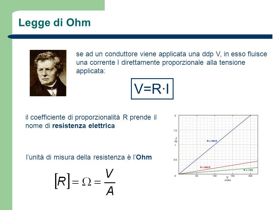 Legge di Ohm se ad un conduttore viene applicata una ddp V, in esso fluisce una corrente I direttamente proporzionale alla tensione applicata: V=R·I i