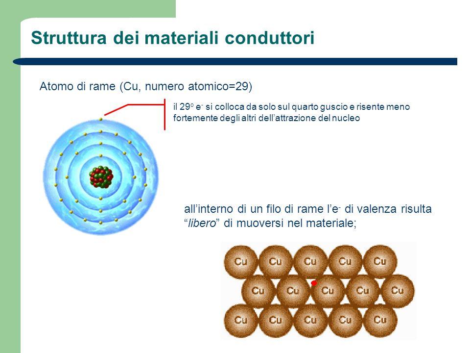 Struttura dei materiali conduttori Atomo di rame (Cu, numero atomico=29) il 29 o e - si colloca da solo sul quarto guscio e risente meno fortemente de