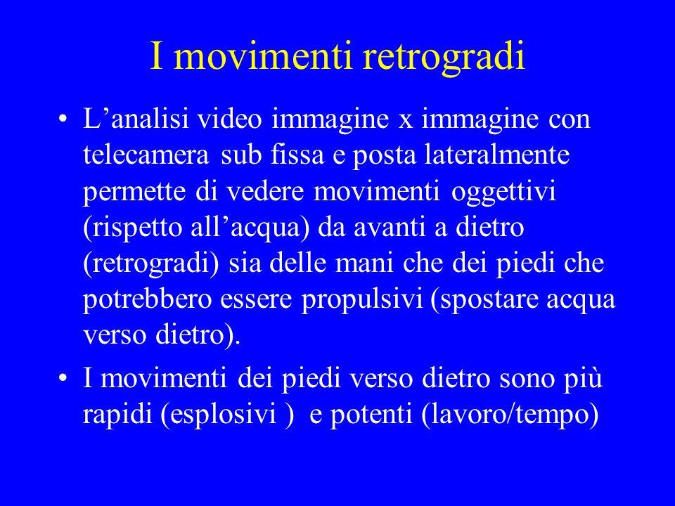 I movimenti retrogradi Lanalisi video immagine x immagine con telecamera sub fissa e posta lateralmente permette di vedere movimenti oggettivi (rispet