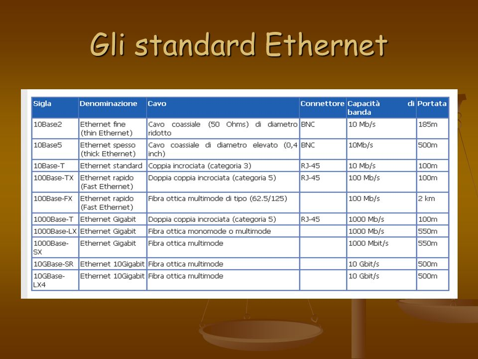 Gli standard Ethernet