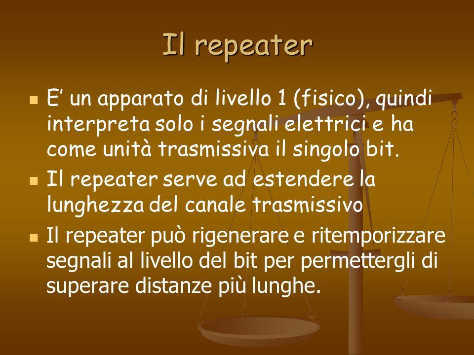 Il repeater E un apparato di livello 1 (fisico), quindi interpreta solo i segnali elettrici e ha come unità trasmissiva il singolo bit. Il repeater se