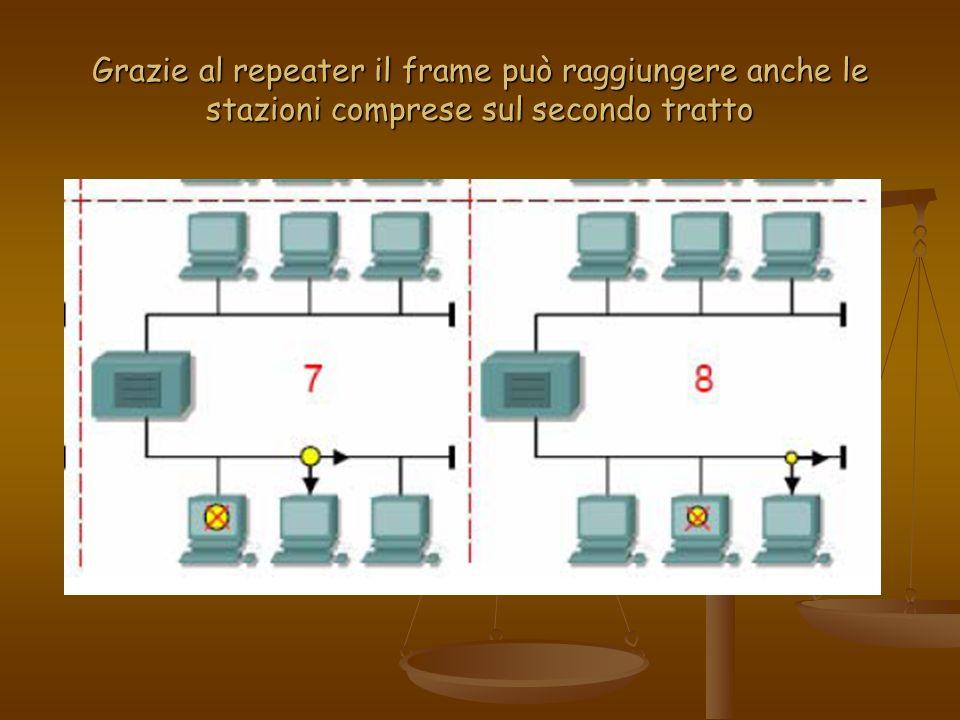 Grazie al repeater il frame può raggiungere anche le stazioni comprese sul secondo tratto