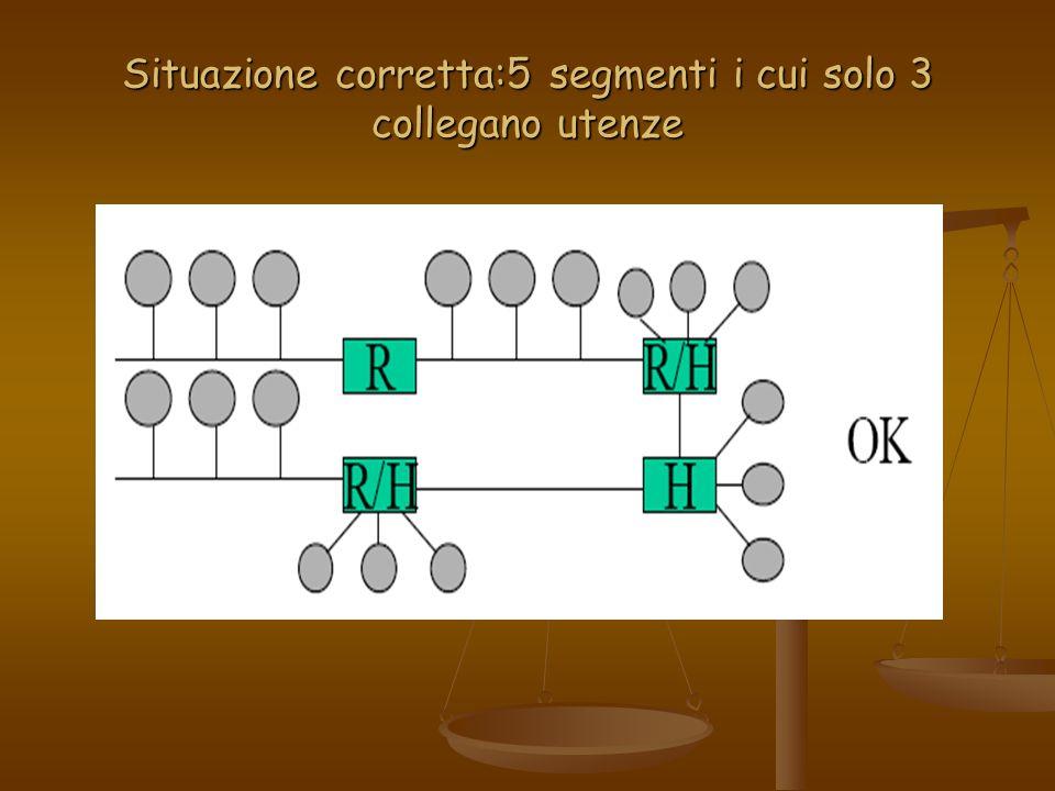 Situazione corretta:5 segmenti i cui solo 3 collegano utenze