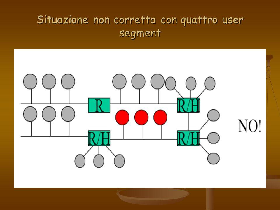 Situazione non corretta con quattro user segment