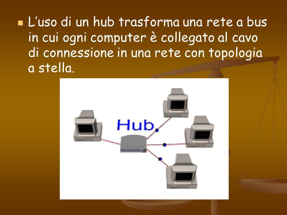 Luso di un hub trasforma una rete a bus in cui ogni computer è collegato al cavo di connessione in una rete con topologia a stella.