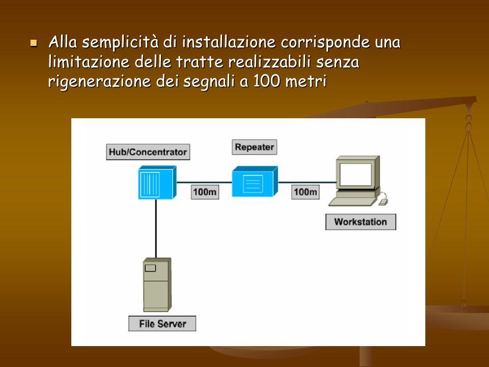 Alla semplicità di installazione corrisponde una limitazione delle tratte realizzabili senza rigenerazione dei segnali a 100 metri Alla semplicità di