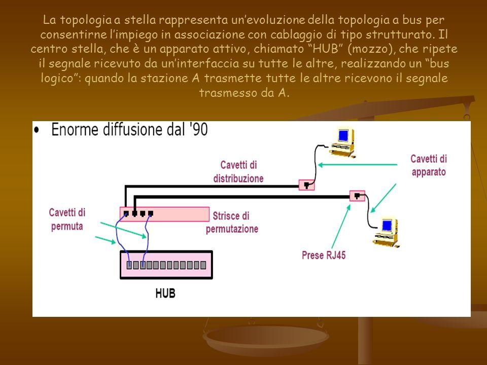 La topologia a stella rappresenta unevoluzione della topologia a bus per consentirne limpiego in associazione con cablaggio di tipo strutturato. Il ce
