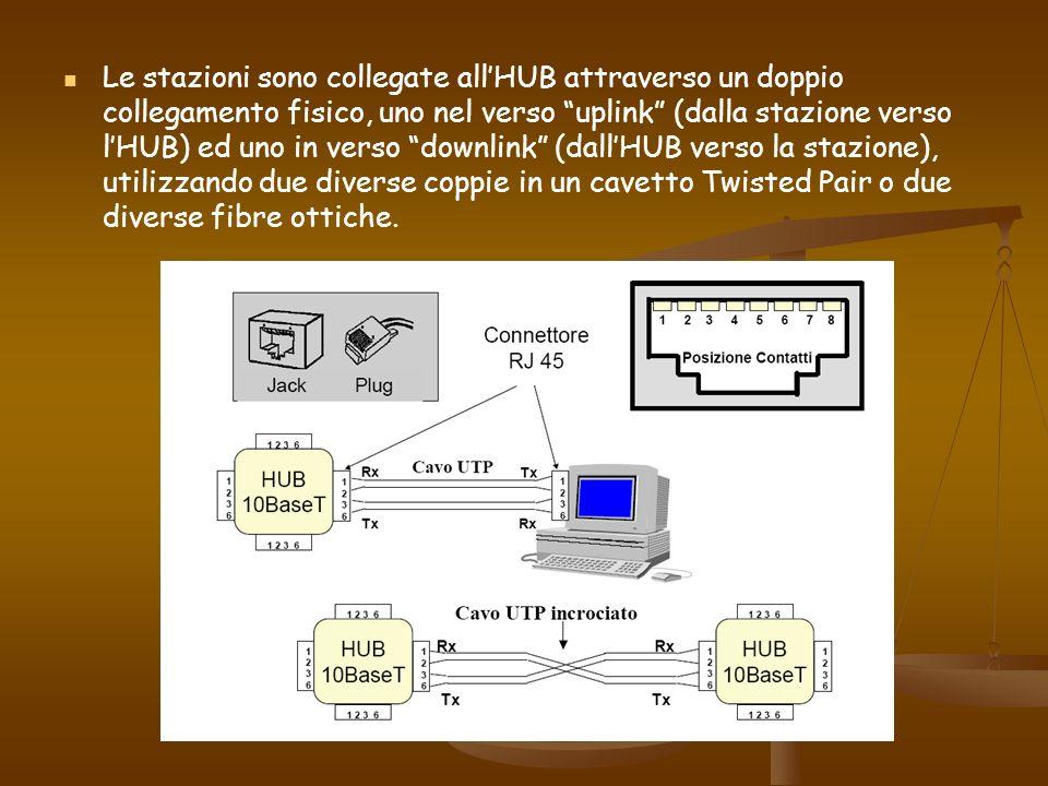 Le stazioni sono collegate allHUB attraverso un doppio collegamento fisico, uno nel verso uplink (dalla stazione verso lHUB) ed uno in verso downlink