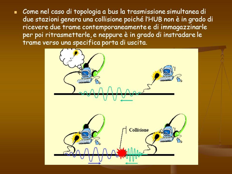 Come nel caso di topologia a bus la trasmissione simultanea di due stazioni genera una collisione poiché lHUB non è in grado di ricevere due trame con