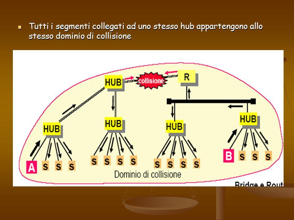 Tutti i segmenti collegati ad uno stesso hub appartengono allo stesso dominio di collisione Tutti i segmenti collegati ad uno stesso hub appartengono