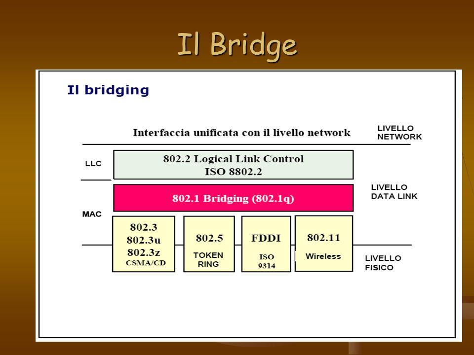 Il Bridge