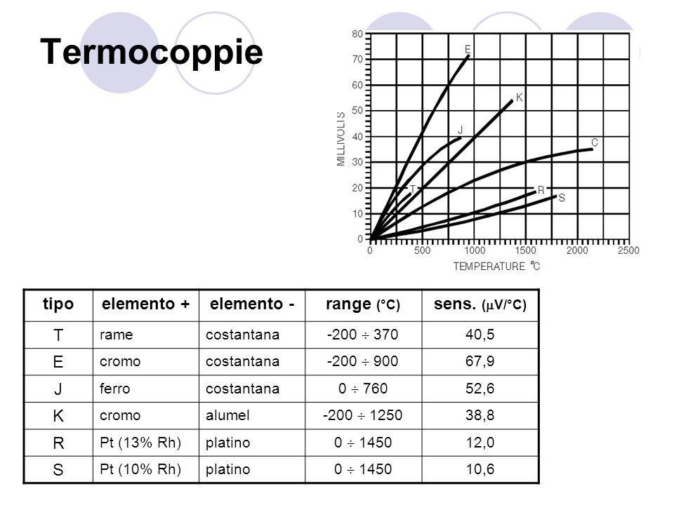 Termocoppie tipoelemento +elemento -range (°C) sens. ( V/°C) T ramecostantana -200 370 40,5 E cromocostantana -200 900 67,9 J ferrocostantana 0 760 52