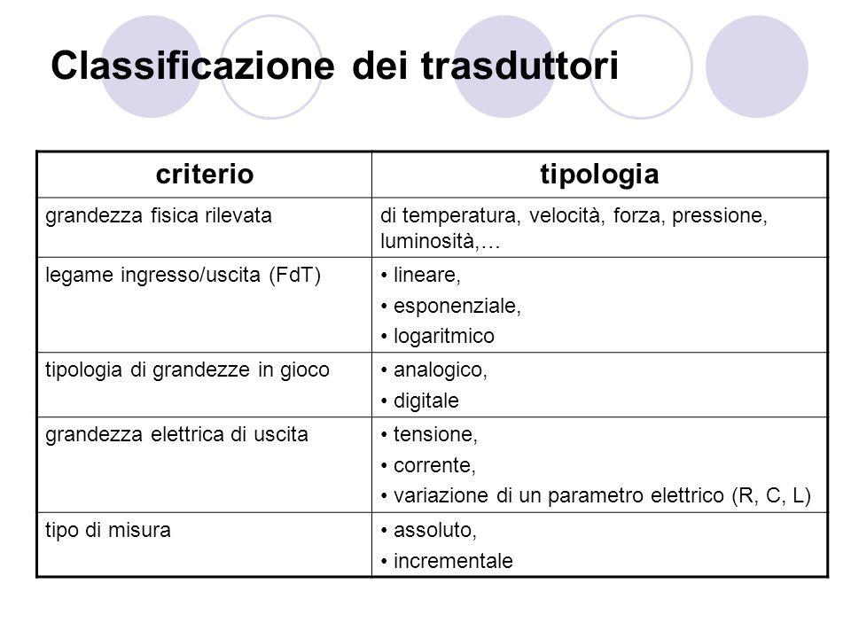 Classificazione dei trasduttori criteriotipologia grandezza fisica rilevatadi temperatura, velocità, forza, pressione, luminosità,… legame ingresso/us