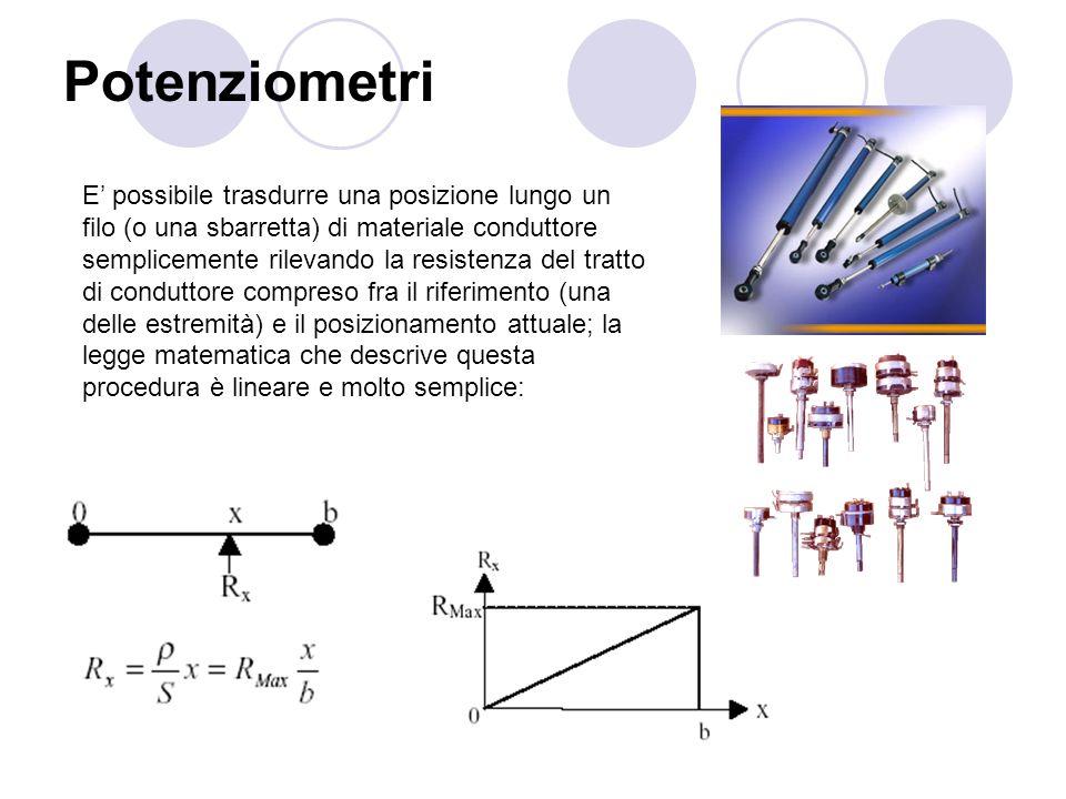Potenziometri E possibile trasdurre una posizione lungo un filo (o una sbarretta) di materiale conduttore semplicemente rilevando la resistenza del tr